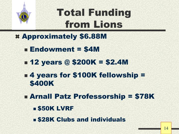 Total Funding from Lions
