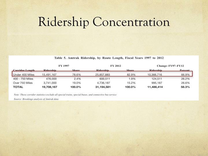 Ridership Concentration