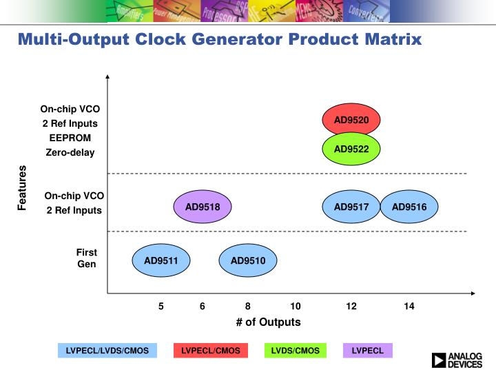 Multi-Output Clock Generator Product Matrix