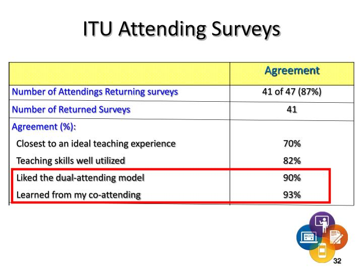 ITU Attending Surveys