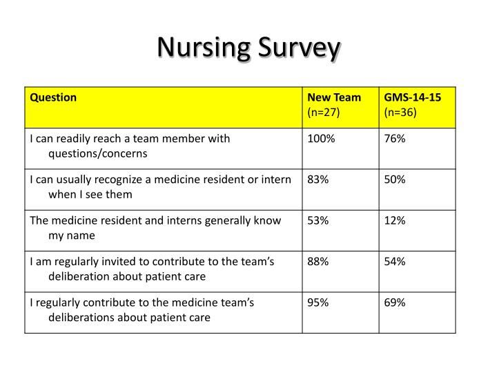Nursing Survey