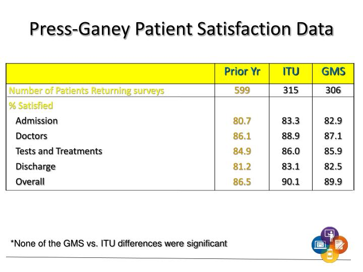 Press-Ganey Patient Satisfaction Data