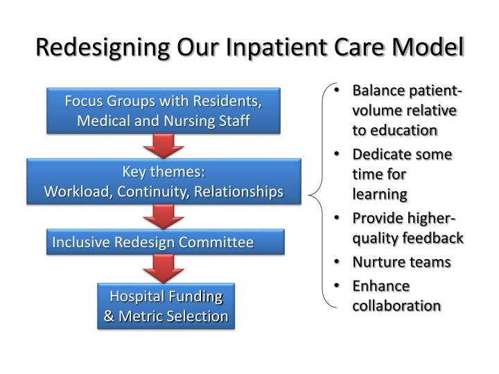 Redesigning Our Inpatient Care Model