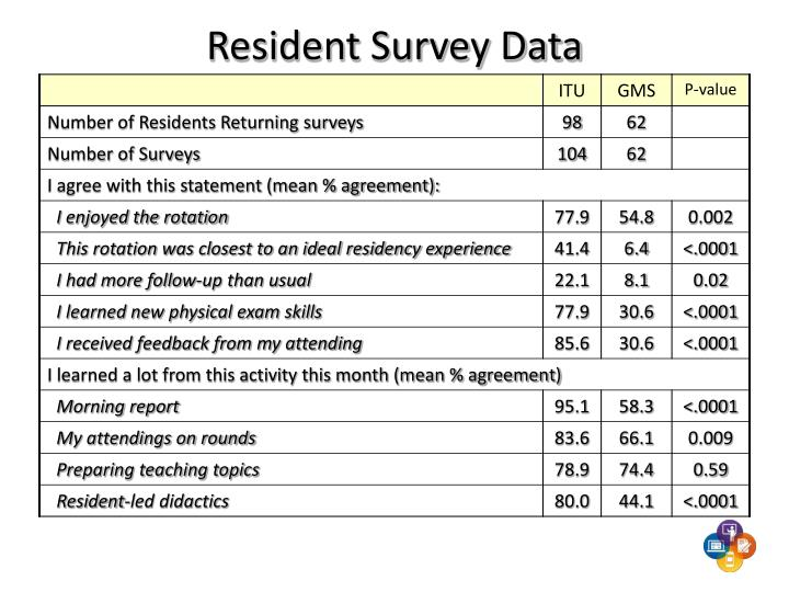 Resident Survey Data
