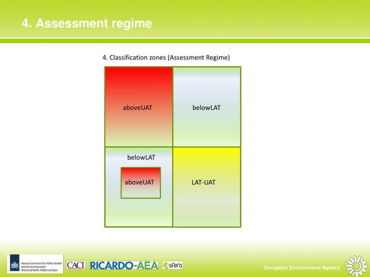 4. Classification zones (Assessment Regime)