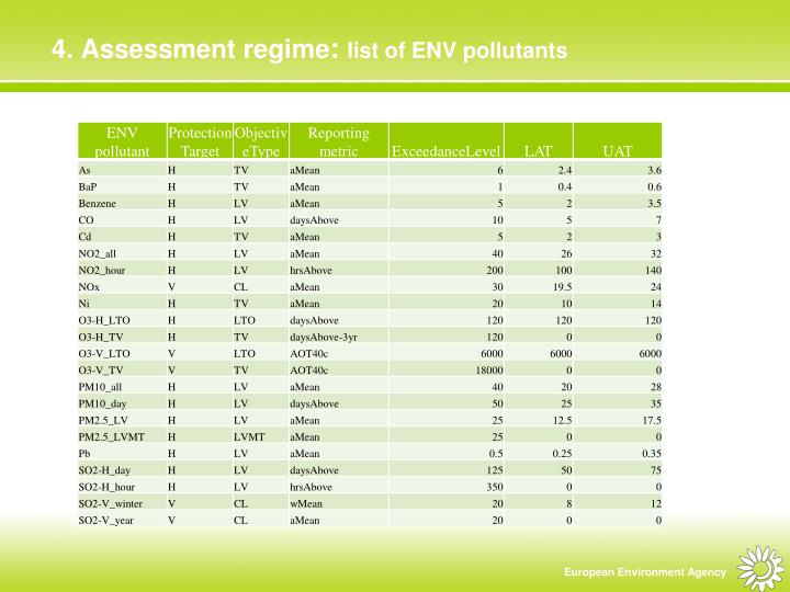 4. Assessment regime
