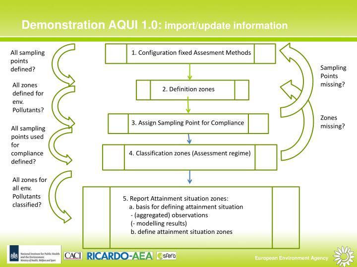 Demonstration AQUI 1.0: