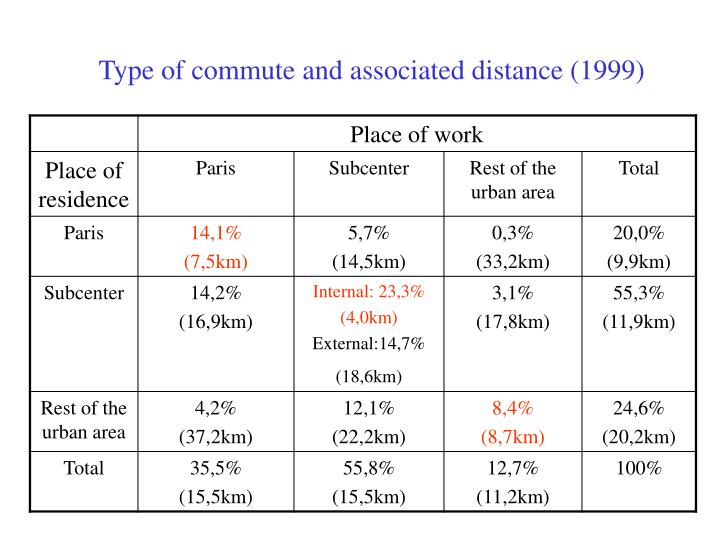 Type of commute and associated distance (1999)