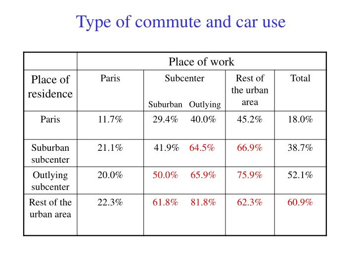 Type of commute and car use