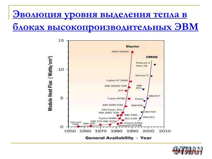 Эволюция уровня выделения тепла в блоках высокопроизводительных ЭВМ