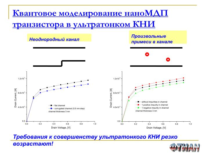 Квантовое моделирование наноМДП транзистора в ультратонком КНИ