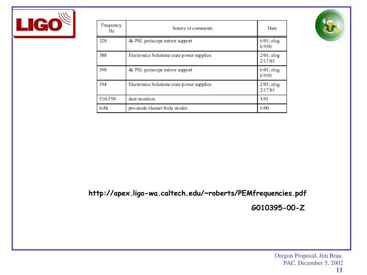http://apex.ligo-wa.caltech.edu/~roberts/PEMfrequencies.pdf