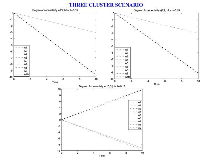 THREE CLUSTER SCENARIO