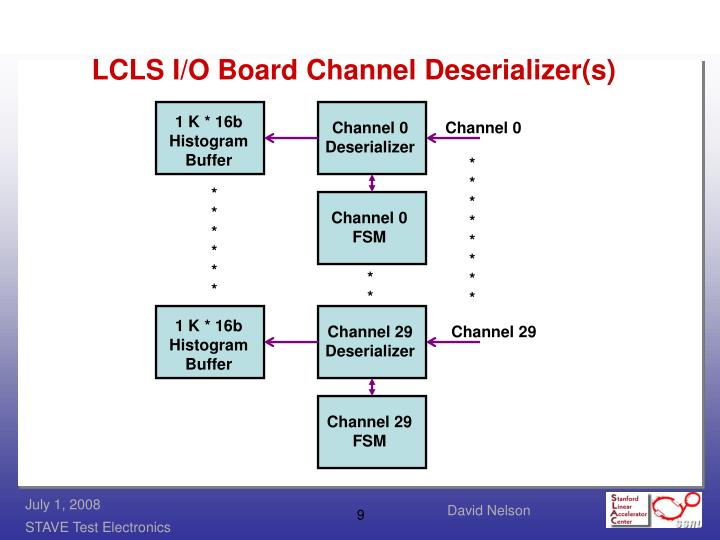 LCLS I/O Board Channel Deserializer(s)