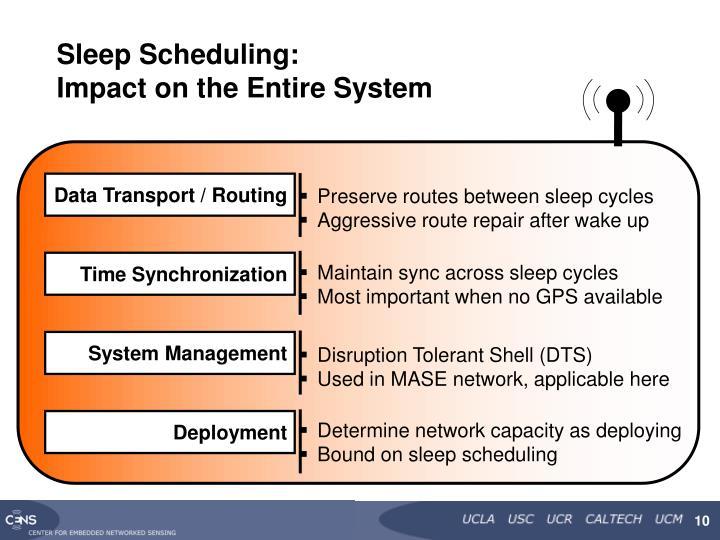 Sleep Scheduling: