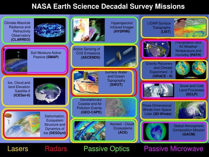 NASA Earth Science Decadal Survey Missions