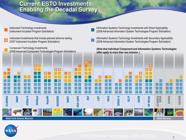 Current ESTO Investments:
