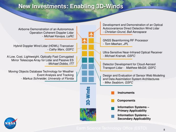 New Investments: Enabling 3D-Winds