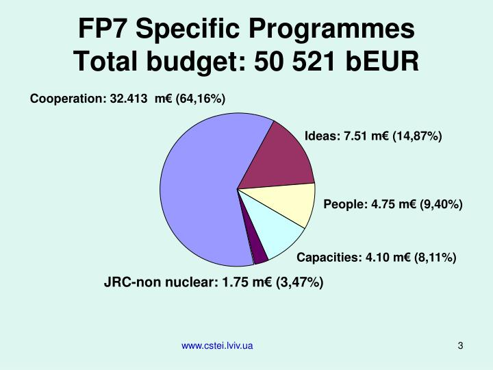 Fp7 specific programmes total budget 50 521 beur