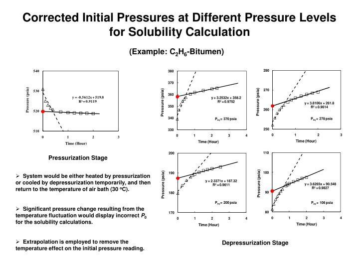 Corrected Initial Pressures at Different Pressure Levels for Solubility Calculation
