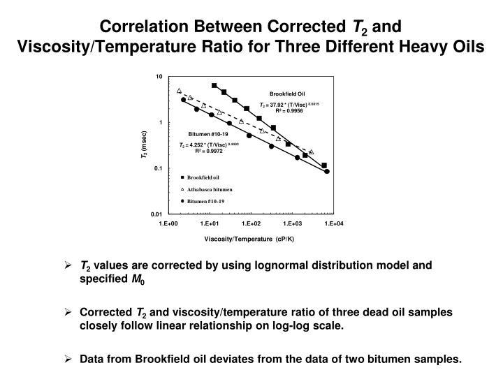 Correlation Between Corrected