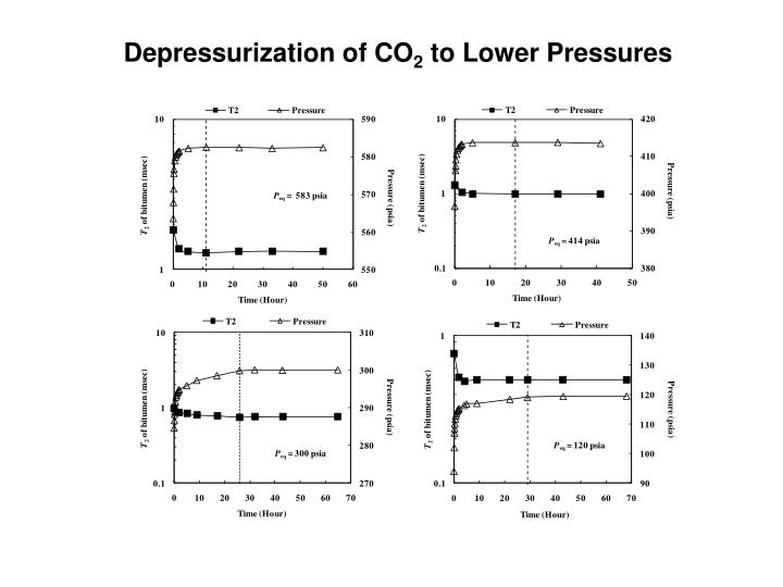Depressurization of CO
