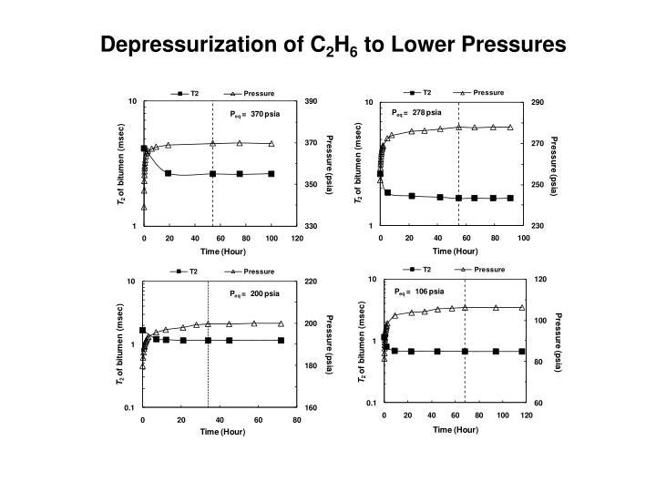Depressurization of C