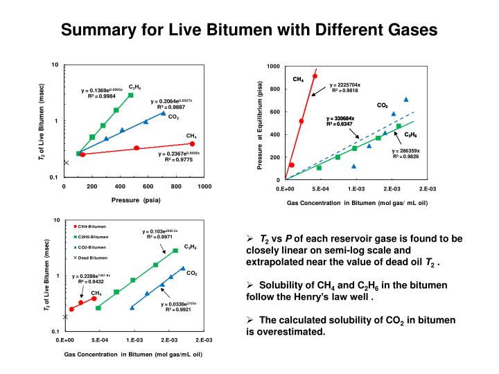 Summary for Live Bitumen with Different Gases