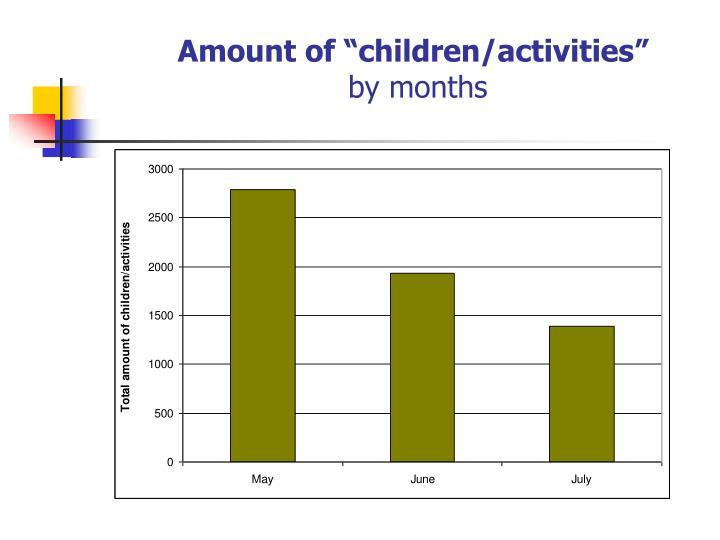 """Amount of """"children/activities"""""""