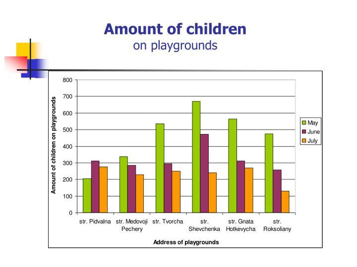 Amount of children