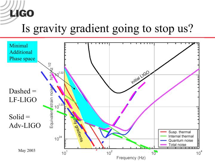 Is gravity gradient going to stop us?