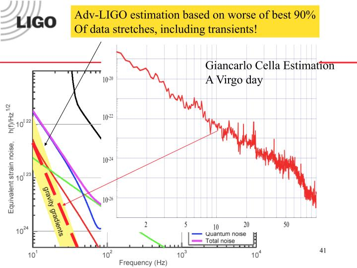 Adv-LIGO estimation based on worse of best 90%
