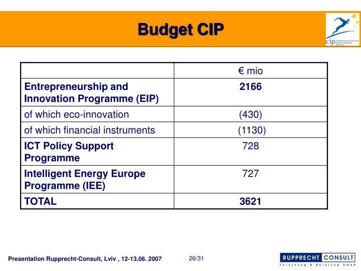Budget CIP