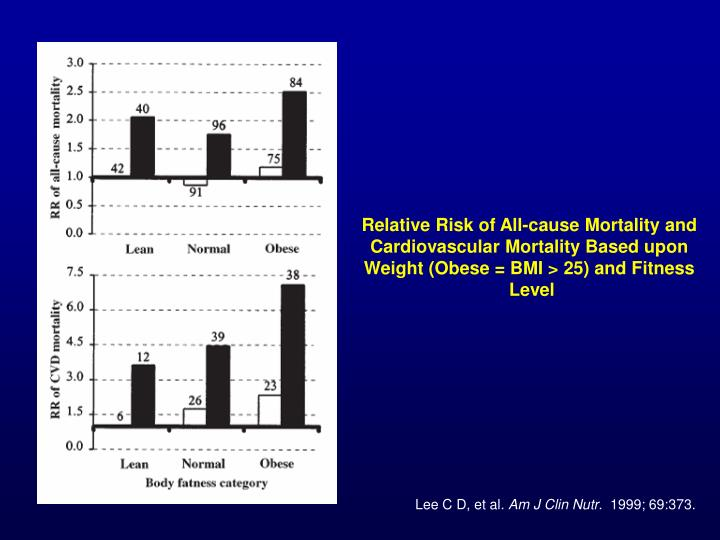Relative Risk of All-cause Mortality and