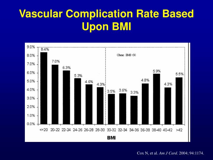 Vascular Complication Rate Based Upon BMI