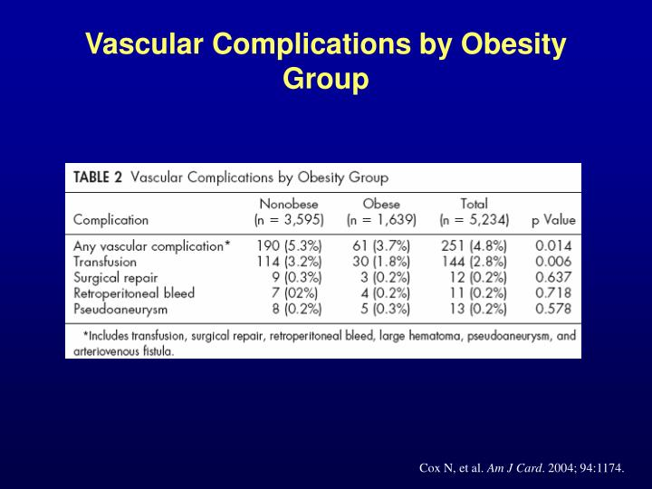 Vascular Complications by Obesity Group