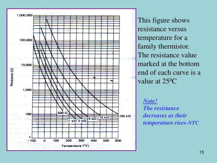 This figure shows resistance versus temperature for a family thermistor. The resistance value marked at the bottom end of each curve is a value at 25