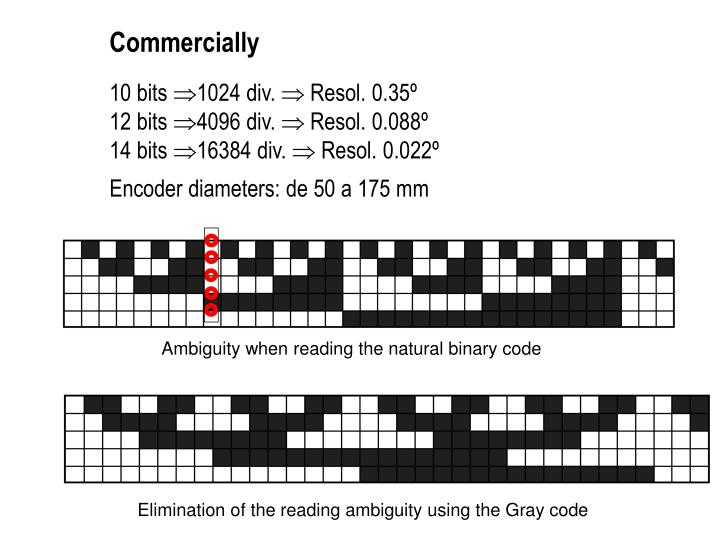 Ambiguity when reading the natural binary code