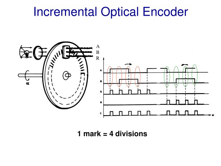 Incremental Optical Encoder