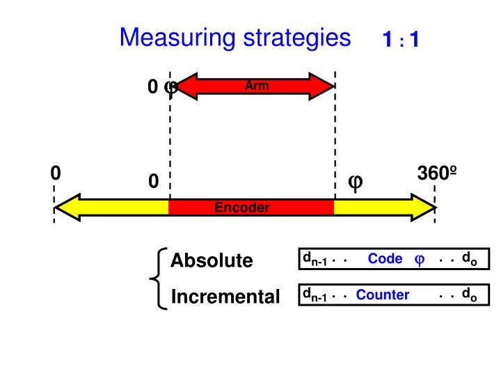 Measuring strategies