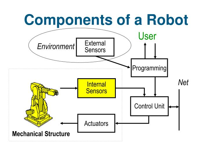 Components of a Robot