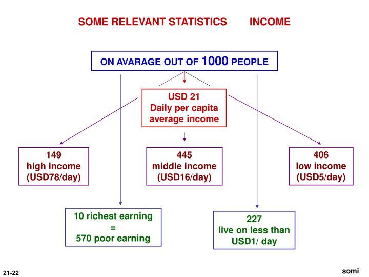SOME RELEVANT STATISTICS        INCOME