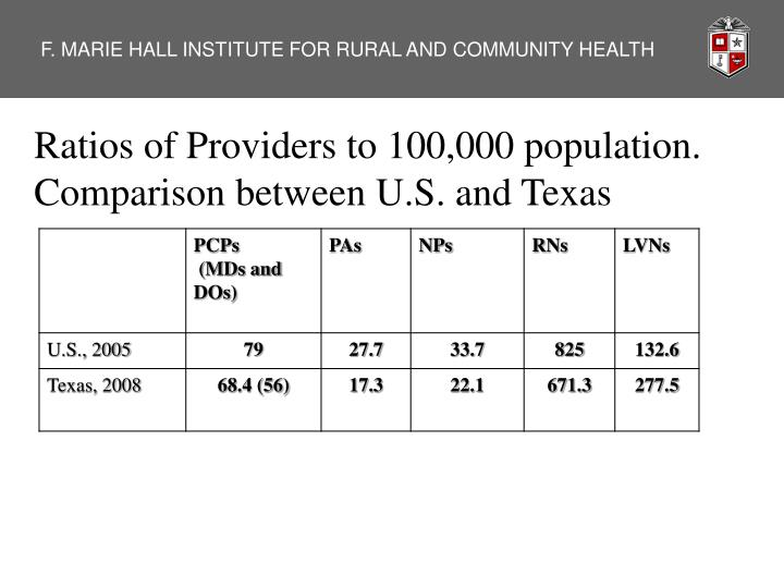 Ratios of Providers to 100,000 population.  Comparison between U.S. and Texas