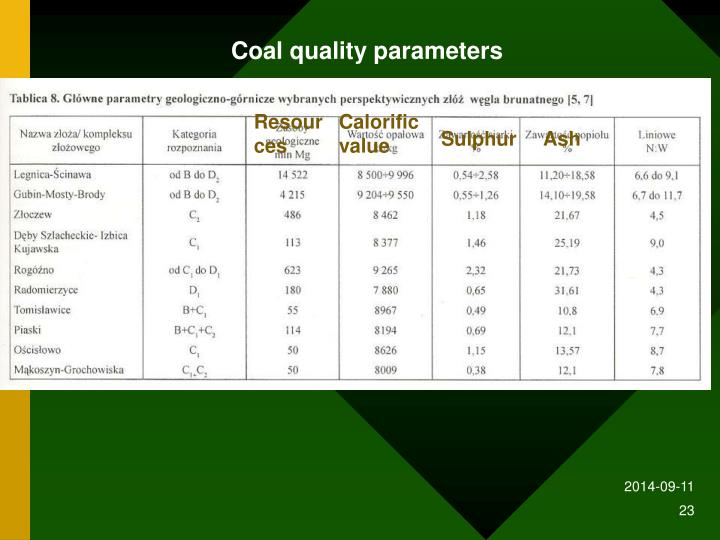 Coal quality parameters