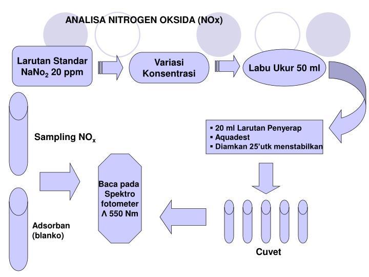 ANALISA NITROGEN OKSIDA (NOx)