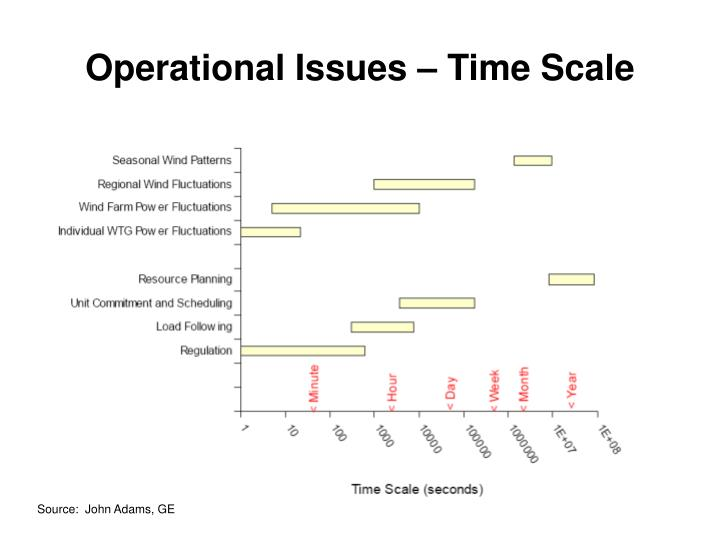 Operational Issues – Time Scale