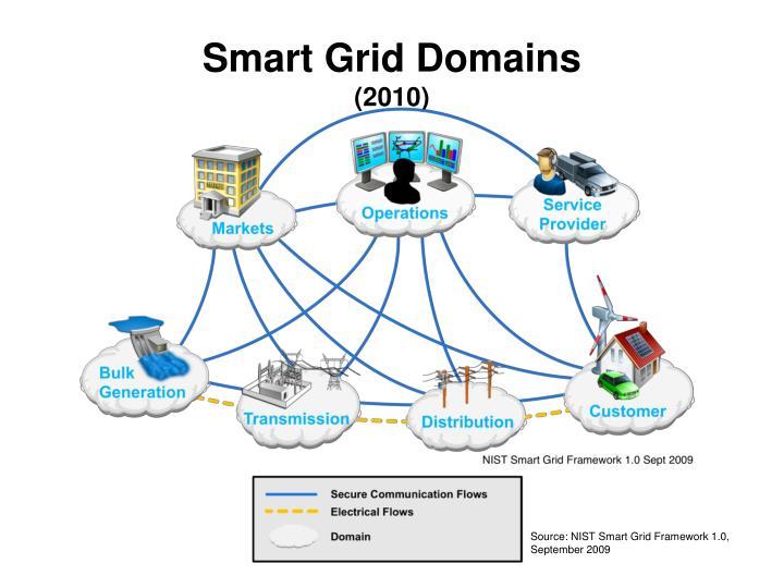 Smart Grid Domains