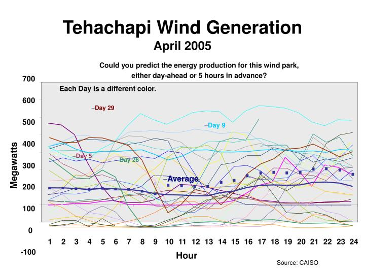 Tehachapi Wind Generation