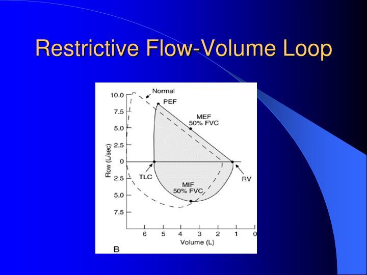 Restrictive Flow-Volume Loop