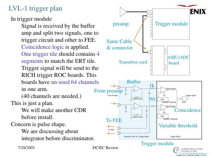 LVL-1 trigger plan
